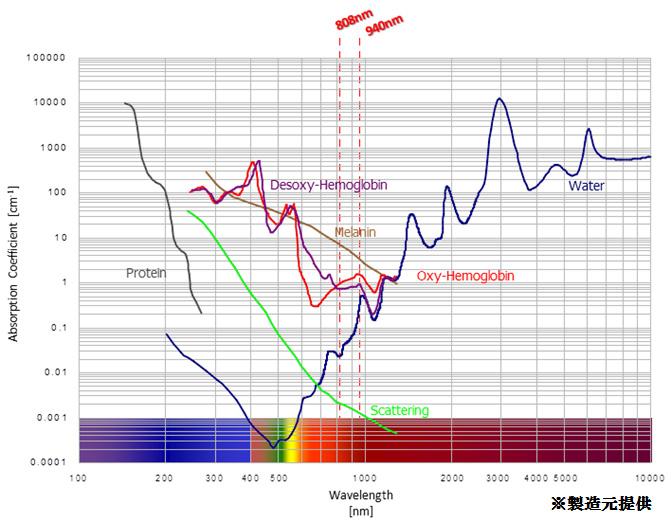 2種類の波長のレーザーを同時に照射